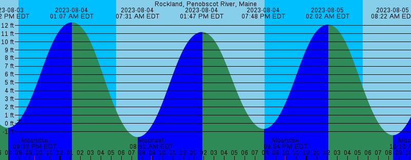 Best Ocean Park Maine Tide Chart Image Collection